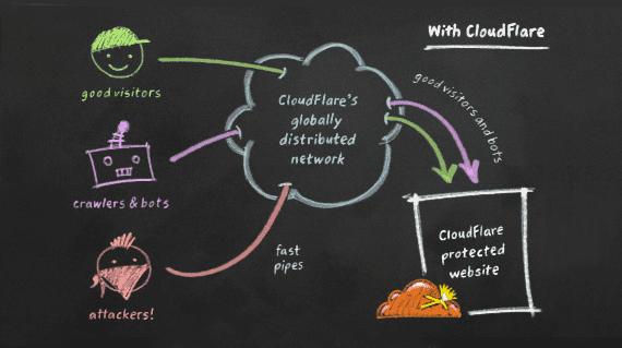 Πιο Γρήγορο Site Πιο Ασφαλές Site Δωρεάν με το CloudFlare 03