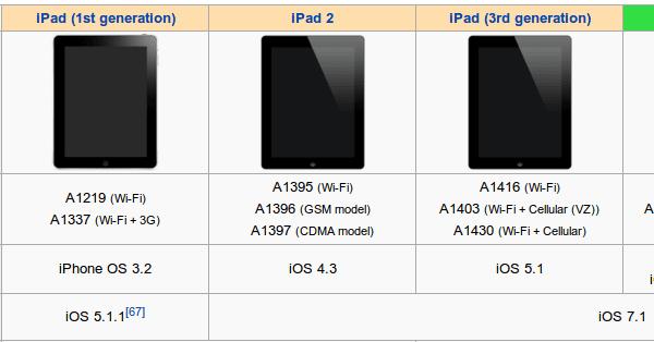 μεταχειρισμένο iphone ipad 12