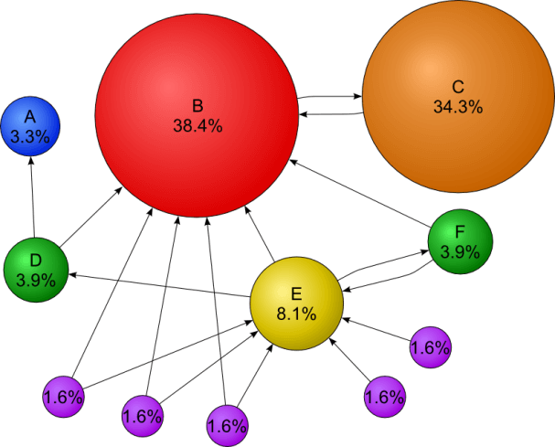 6-pagerank