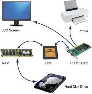 πώς λειτουργεί ο υπολογιστής 13