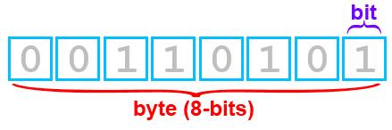 πώς λειτουργεί ο υπολογιστής 16