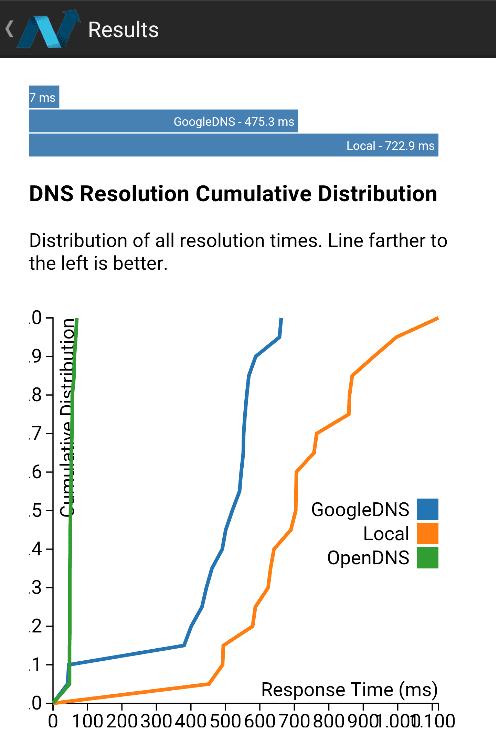 Ταχύτερο Internet Δωρεάν με αλλαγή των DNS Server 18