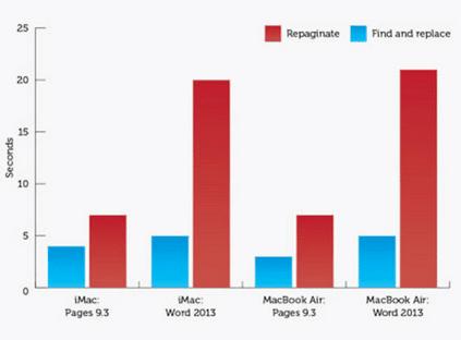 διαφορές windows με mac os γενικά και στη χρήση 22