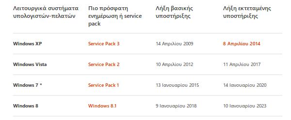 η πραγματική λήξη υποστήριξης των windows 7 8 04a