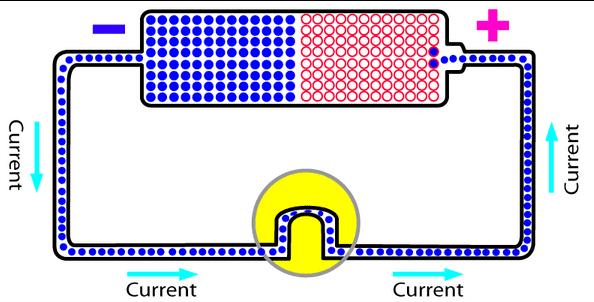 πώς λειτουργεί ο ηλεκτρισμός - το ηλεκτρικό ρεύμα 05