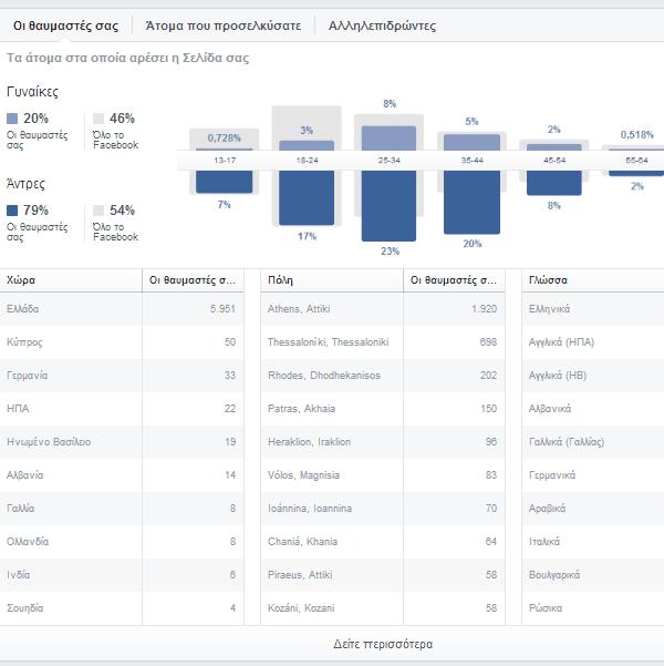 πώς φτιάχνω επαγγελματική σελίδα στο facebook 29