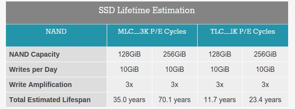 Ρυθμίσεις SSD στα Windows - Μύθοι και Αλήθειες 03
