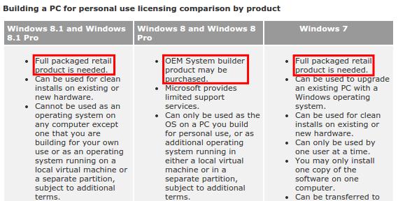 Μεταφορά Windows και Ενεργοποίηση windows από Παλιό σε Νέο υπολογιστή PC 23