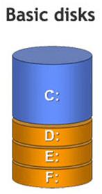 Δυναμικός Δίσκος - Μετατροπή  δυναμικού δίσκου σε βασικό με ασφάλεια 16