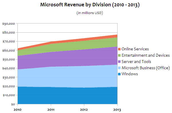 Δωρεάν Microsoft Office (Beta) για Android Tablets 7-10 01