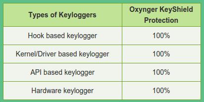 Keyloggers - Προστασία στα Windows με το KeyShield 02