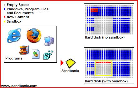Ασφαλής Εγκατάσταση Προγραμμάτων με το Sandboxie 02