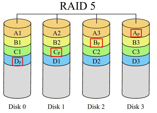 τι είναι το RAID - η Μέγιστη Ασφάλεια και Ταχύτητα Δίσκου 07