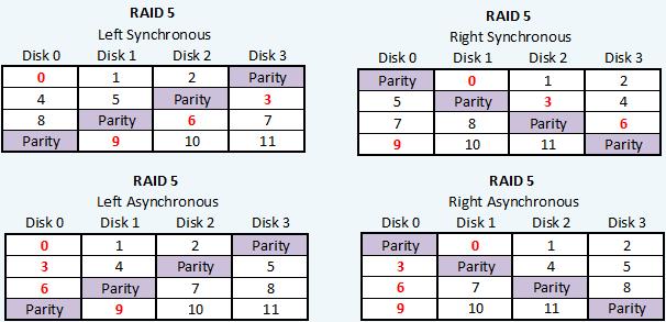Διαφορετικά είδη Raid 5