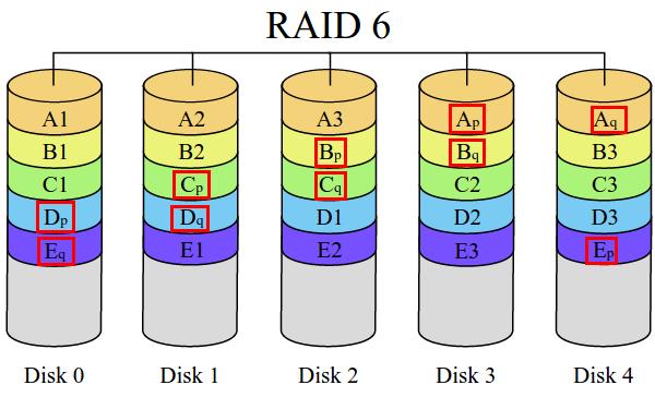 τι είναι το RAID - η Μέγιστη Ασφάλεια και Ταχύτητα Δίσκου 12