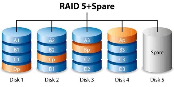 Raid 5 με δίσκο ρεζέρβα