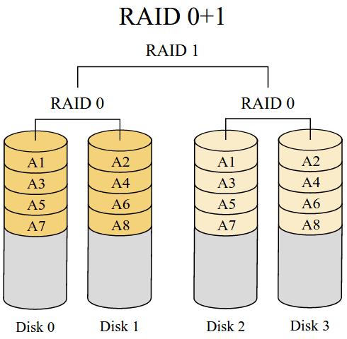 RAID 0 + 1: Δύο RAID 0 σε RAID 1