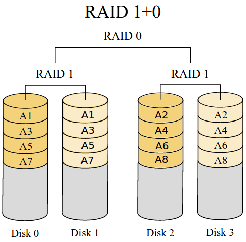 RAID 1 + 0: Δύο RAID 1 σε RAID 0
