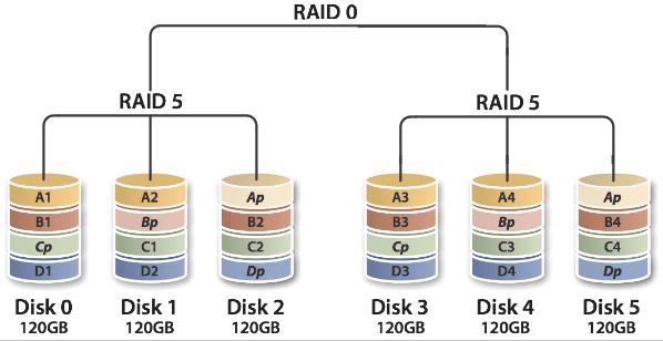 RAID 50: Δύο RAID 5 σε RAID 0