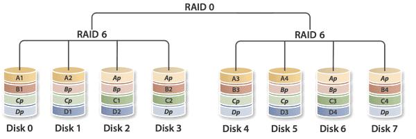 RAID 60: Δύο RAID 6 σε RAID 0