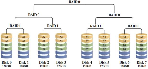 τι είναι το RAID - η Μέγιστη Ασφάλεια και Ταχύτητα Δίσκου 23