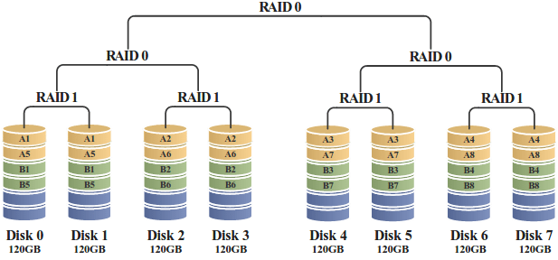 RAID 100: Τέσσερα RAID 1 σε RAID 0 ανά δύο, και τα δύο σε RAID 0