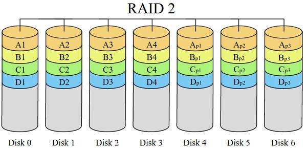 τι είναι το RAID - η Μέγιστη Ασφάλεια και Ταχύτητα Δίσκου 38