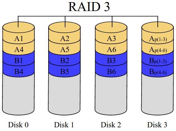 τι είναι το RAID - η Μέγιστη Ασφάλεια και Ταχύτητα Δίσκου 39