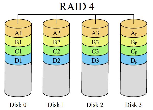 τι είναι το RAID - η Μέγιστη Ασφάλεια και Ταχύτητα Δίσκου 40
