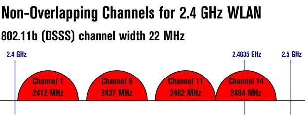 Ποιο Κανάλι WiFi να Επιλέξω, για Μειωμένες Παρεμβολές 03