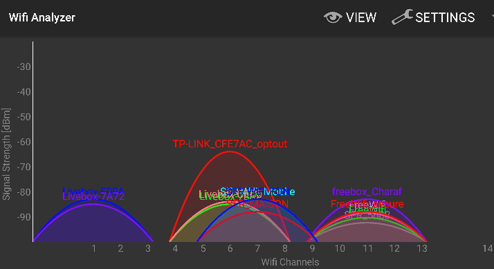 Ποιο Κανάλι WiFi να Επιλέξω, για Μειωμένες Παρεμβολές 12