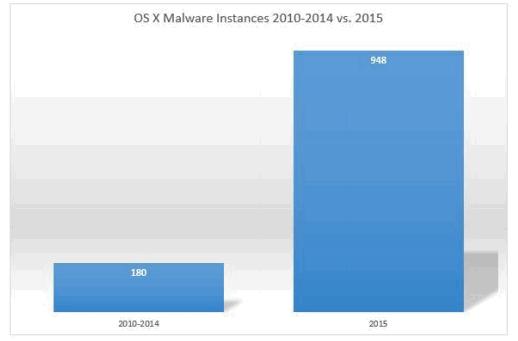 Διαφορές Windows με Mac OS, Γενικά και στη Χρήση 13