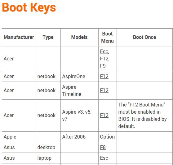 Εκκίνηση Υπολογιστή boot από USB, DVD, ή CD, σε BIOS UEFI 05