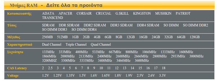 Αγορά μνήμης RAM - Ποια Είναι Συμβατή με τον Υπολογιστή 13