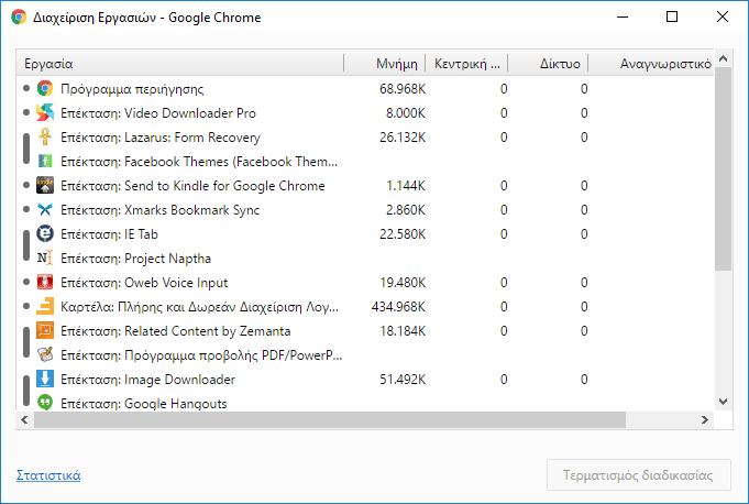 Επεκτάσεις Chrome - Ποιες Επιβαρύνουν τον Browser Ταχύτερος Chrome Πιο Ελαφρύς Chrome 03