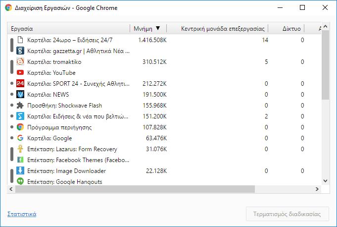 Επεκτάσεις Chrome - Ποιες Επιβαρύνουν τον Browser Ταχύτερος Chrome Πιο Ελαφρύς Chrome 05