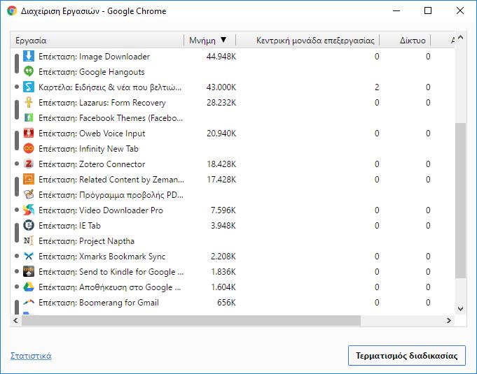 Επεκτάσεις Chrome - Ποιες Επιβαρύνουν τον Browser Ταχύτερος Chrome Πιο Ελαφρύς Chrome 06