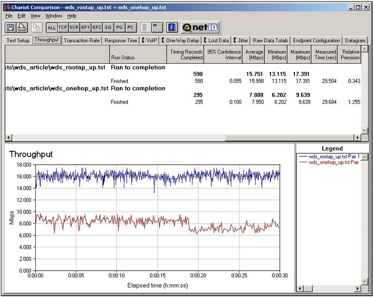 Μεγαλύτερη Εμβέλεια WiFi Δωρεάν με Παλιό WDS Router Wireless Bridge 19
