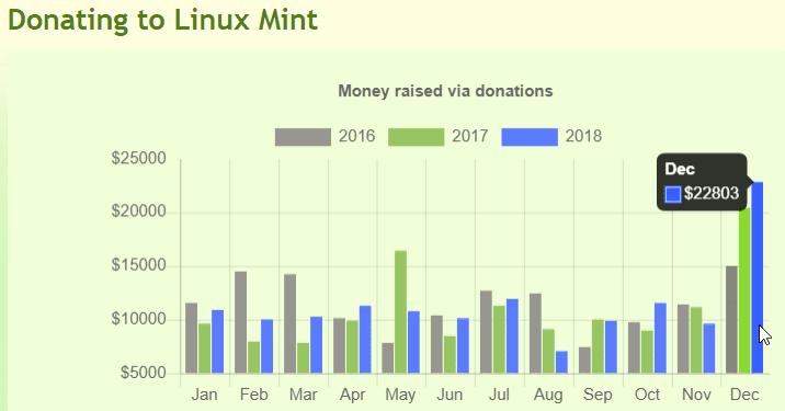 Διαφορά Windows με Linux: δωρεές