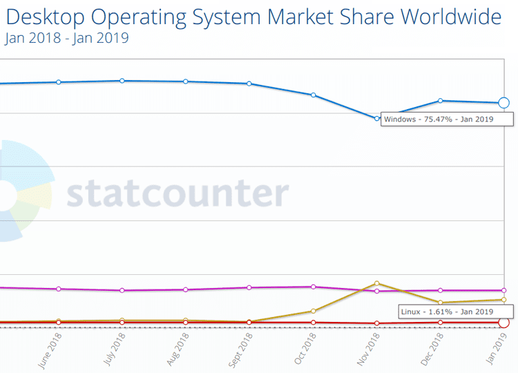 Windows με Linux Ποσοστό αγοράς