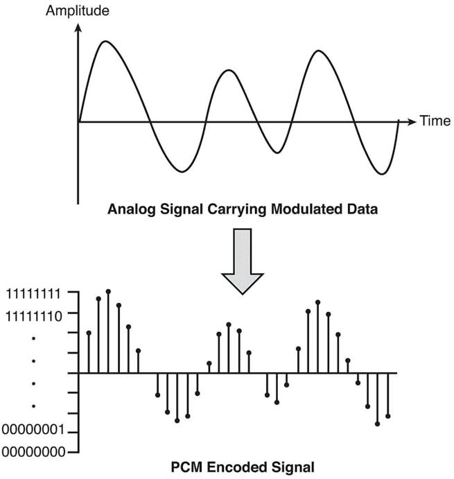 Τι είναι το Mp3, Πώς λειτουργεί, και Πώς Δημιουργήθηκε 03b