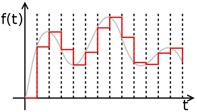 Τι είναι το Mp3, Πώς λειτουργεί, και Πώς Δημιουργήθηκε 05