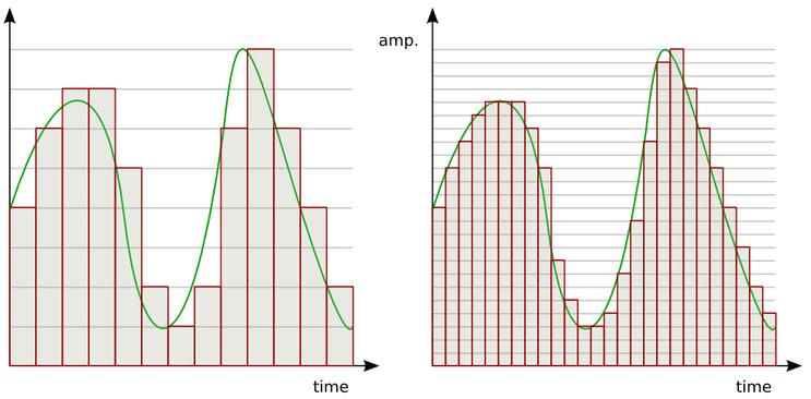 Τι είναι το Mp3, Πώς λειτουργεί, και Πώς Δημιουργήθηκε 06