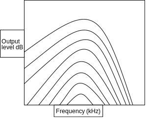 Τι είναι το Mp3, Πώς λειτουργεί, και Πώς Δημιουργήθηκε 10