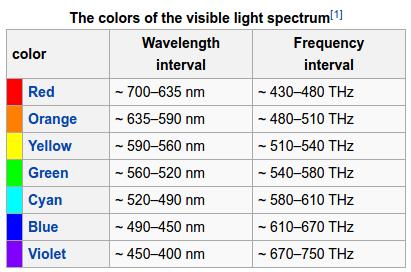 Τι είναι το RGB - Πώς Τρία Χρώματα Γίνονται 16,7 Εκατομμύρια 02