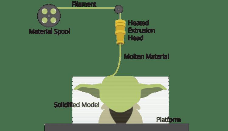 τρισδιάστατη εκτύπωση και ποιες οι εφαρμογές της στις σύγρχονες τεχνολογικές εξελίξεις 3D Printing τρισδιάστατοι εκτυπωτές 12