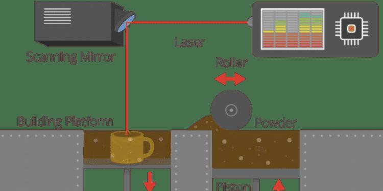 τρισδιάστατη εκτύπωση και ποιες οι εφαρμογές της στις σύγρχονες τεχνολογικές εξελίξεις 3D Printing τρισδιάστατοι εκτυπωτές 13
