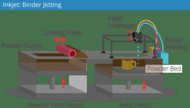 τρισδιάστατη εκτύπωση και ποιες οι εφαρμογές της στις σύγρχονες τεχνολογικές εξελίξεις 3D Printing τρισδιάστατοι εκτυπωτές 14