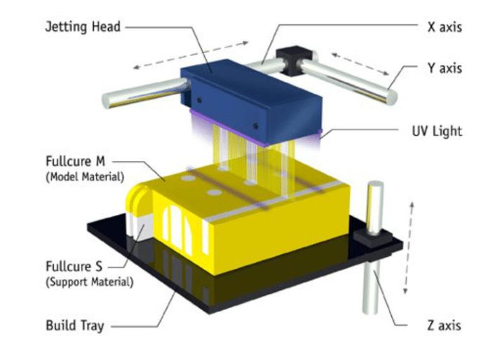 τρισδιάστατη εκτύπωση και ποιες οι εφαρμογές της στις σύγρχονες τεχνολογικές εξελίξεις 3D Printing τρισδιάστατοι εκτυπωτές 15