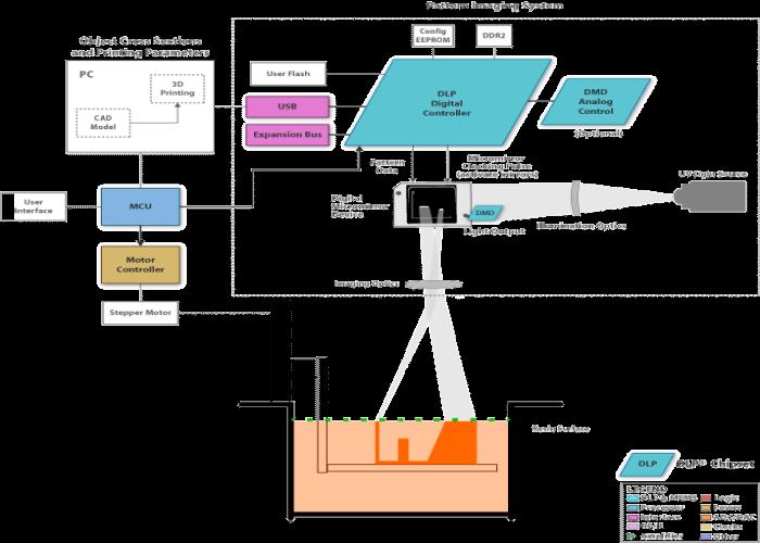 τρισδιάστατη εκτύπωση και ποιες οι εφαρμογές της στις σύγρχονες τεχνολογικές εξελίξεις 3D Printing τρισδιάστατοι εκτυπωτές 16